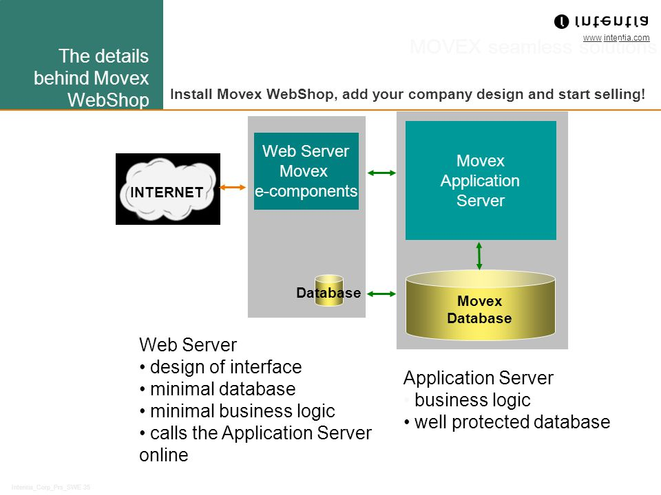 www.intentia.com Intentia_Corp_Prs_SWE 35 MOVEX seamless solutions INTERNET Web Server Movex e-components Movex Database Movex Application Server Web