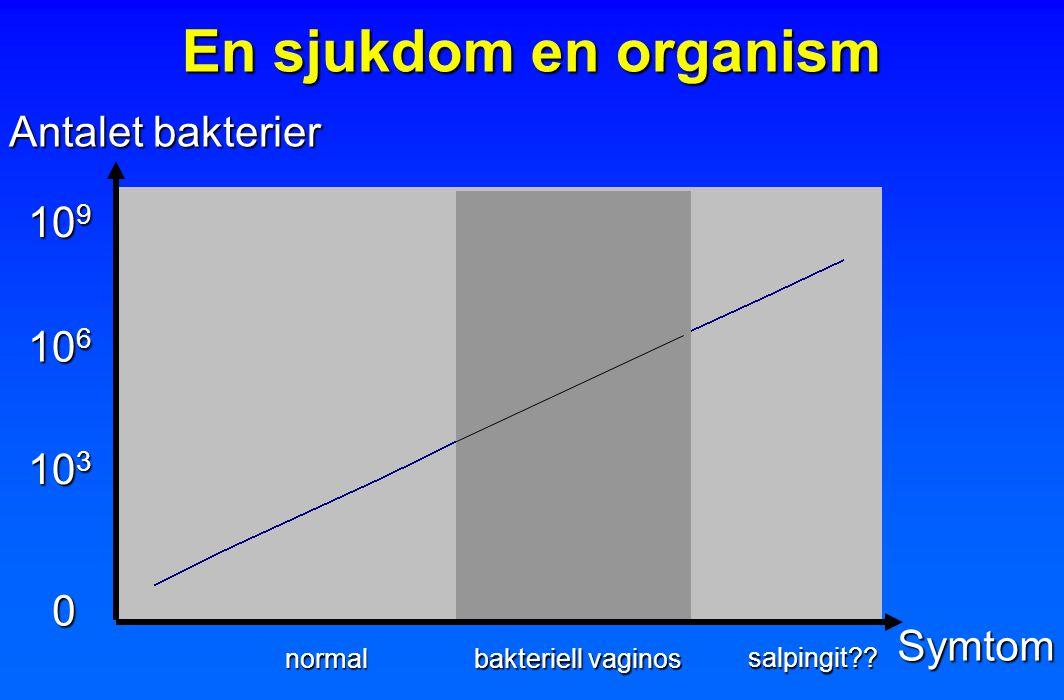 Symtom Antalet bakterier En sjukdom en organism 0 10 3 10 6 bakteriell vaginos normal 10 9 salpingit??