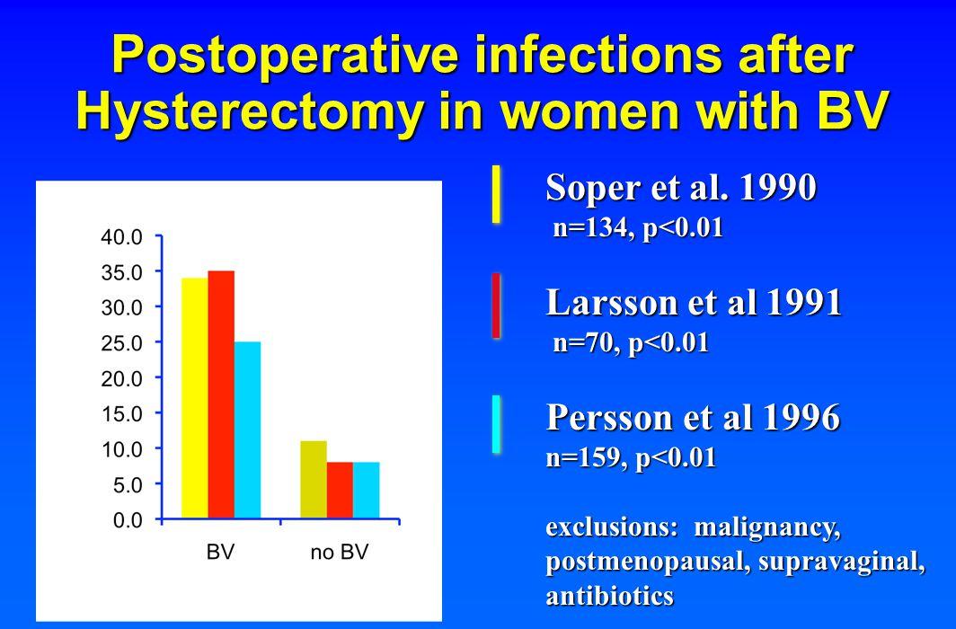 Relative risk of infection after hysterectomy among women with BV RR 3.2 (1.5-6.7 ) n = 134 Soper et al 1990 RR 4.4 (1.4-13.3) n = 70 Larsson et al 1991 RR 3.0 (1.3-7.0) n = 159 Persson et al 1996