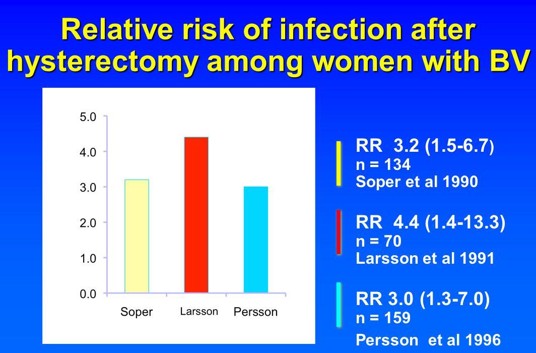 Open Randomization according to Selen total abdominal hysterectomy benign indication premenopausal women 1 gram metronidazole rectally blinded diagnosis