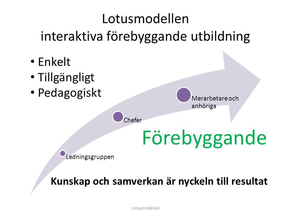 Lotusmodellen interaktiva förebyggande utbildning Ledningsgruppen Chefer Merarbetare och anhöriga Lotusmodellen Enkelt Tillgängligt Pedagogiskt Förebyggande Kunskap och samverkan är nyckeln till resultat
