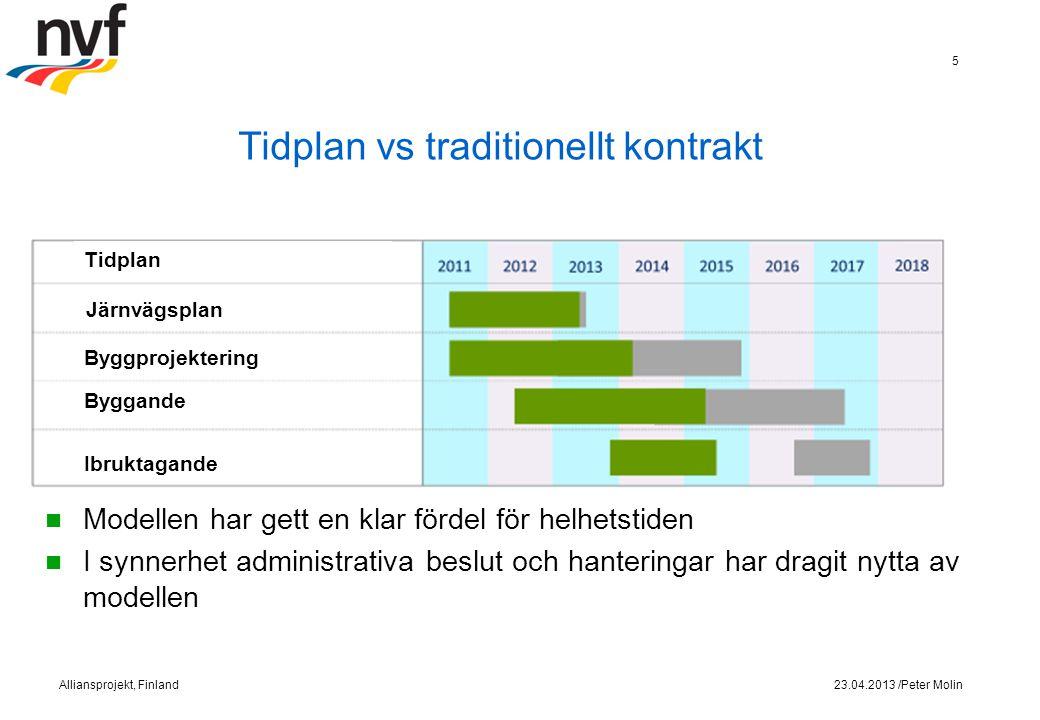 23.04.2013 /Peter MolinAlliansprojekt, Finland 6
