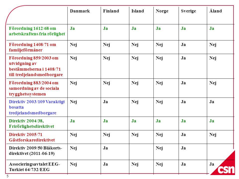 5 DanmarkFinlandIslandNorgeSverigeÅland Förordning 1612/68 om arbetskraftens fria rörlighet Ja Förordning 1408/71 om familjeförmåner Nej JaNej Förordning 859/2003 om utvidgning av bestämmelserna i 1408/71 till tredjelandsmedborgare Nej JaNej Förordning 883/2004 om samordning av de sociala trygghetssystemen Nej JaNej Direktiv 2003/109 Varaktigt bosatta tredjelandsmedborgare NejJaNej Ja Direktiv 2004/38, Frirörlighetsdirektivet Ja Direktiv 2005/71 Gästforskaredirektivet Nej JaNej Direktiv 2009/50 Blåkorts- direktivet (2011-06-19) NejJaNejJa Associeringsavtalet EEG- Turkiet 64/732/EEG NejJaNej Ja