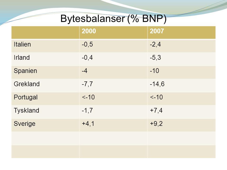 Bytesbalans Underskott i bytesbalansen kompenseras genom upplåning.