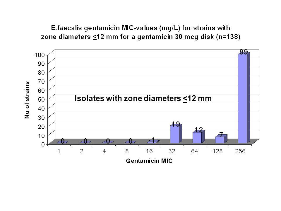 Isolates with zone diameters <12 mm