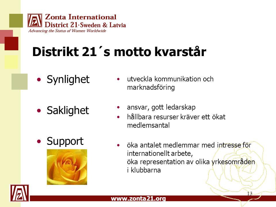 www.zonta21.org Distrikt 21´s motto kvarstår Synlighet Saklighet Support utveckla kommunikation och marknadsföring ansvar, gott ledarskap hållbara res