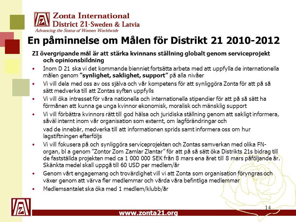 www.zonta21.org En påminnelse om Målen för Distrikt 21 2010-2012 ZI övergripande mål är att stärka kvinnans ställning globalt genom serviceprojekt och