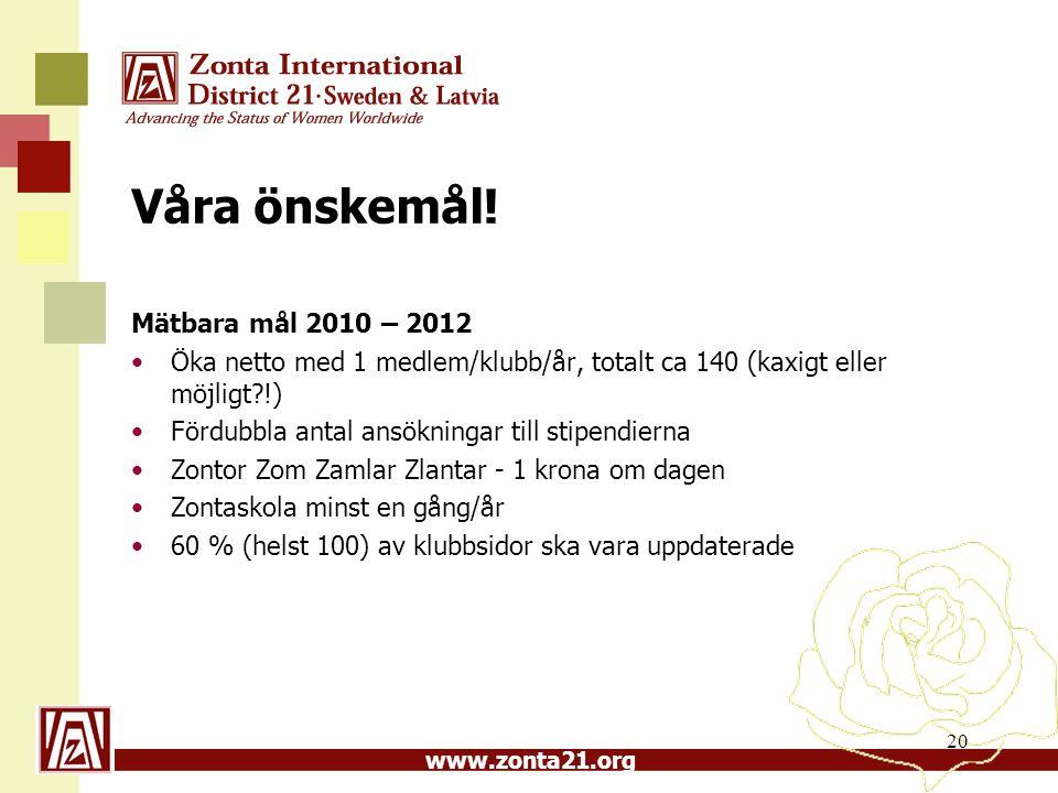 www.zonta21.org Våra önskemål! Mätbara mål 2010 – 2012 Öka netto med 1 medlem/klubb/år, totalt ca 140 (kaxigt eller möjligt?!) Fördubbla antal ansökni