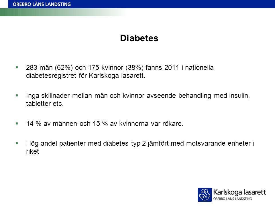 Diabetes  283 män (62%) och 175 kvinnor (38%) fanns 2011 i nationella diabetesregistret för Karlskoga lasarett.