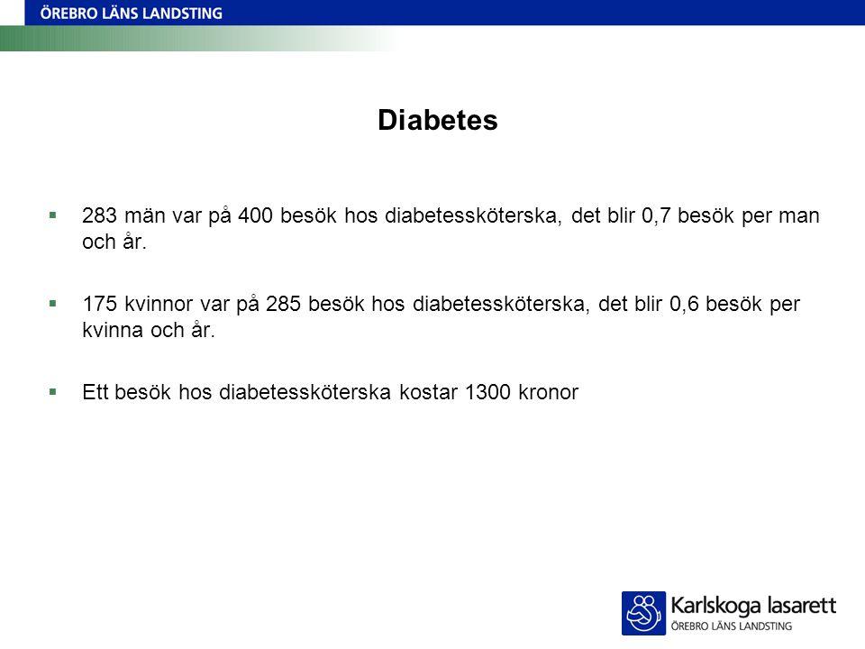 Diabetes  283 män var på 400 besök hos diabetessköterska, det blir 0,7 besök per man och år.