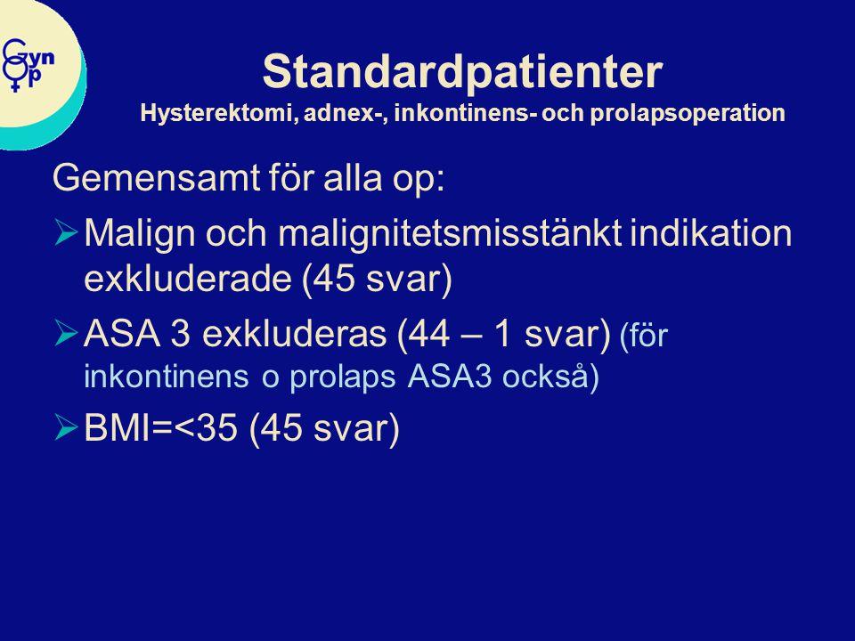 Standardpatienter Hysterektomi, adnex-, inkontinens- och prolapsoperation Gemensamt för alla op:  Malign och malignitetsmisstänkt indikation exkluderade (45 svar)  ASA 3 exkluderas (44 – 1 svar) (för inkontinens o prolaps ASA3 också)  BMI=<35 (45 svar)