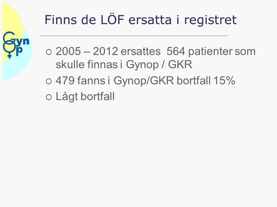 Finns de LÖF ersatta i registret  2005 – 2012 ersattes 564 patienter som skulle finnas i Gynop / GKR  479 fanns i Gynop/GKR bortfall 15%  Lågt bort
