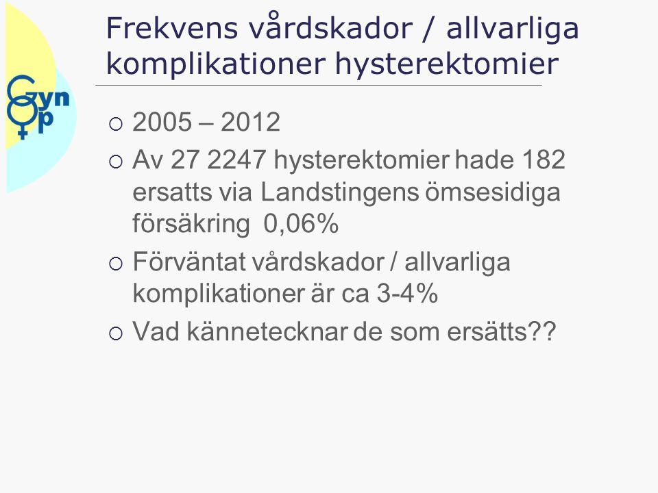 Frekvens vårdskador / allvarliga komplikationer hysterektomier  2005 – 2012  Av 27 2247 hysterektomier hade 182 ersatts via Landstingens ömsesidiga