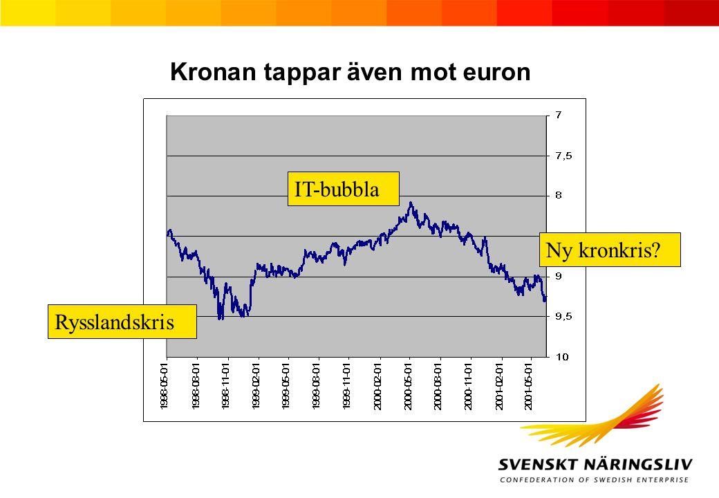 Kronan tappar även mot euron IT-bubbla Ny kronkris? Rysslandskris