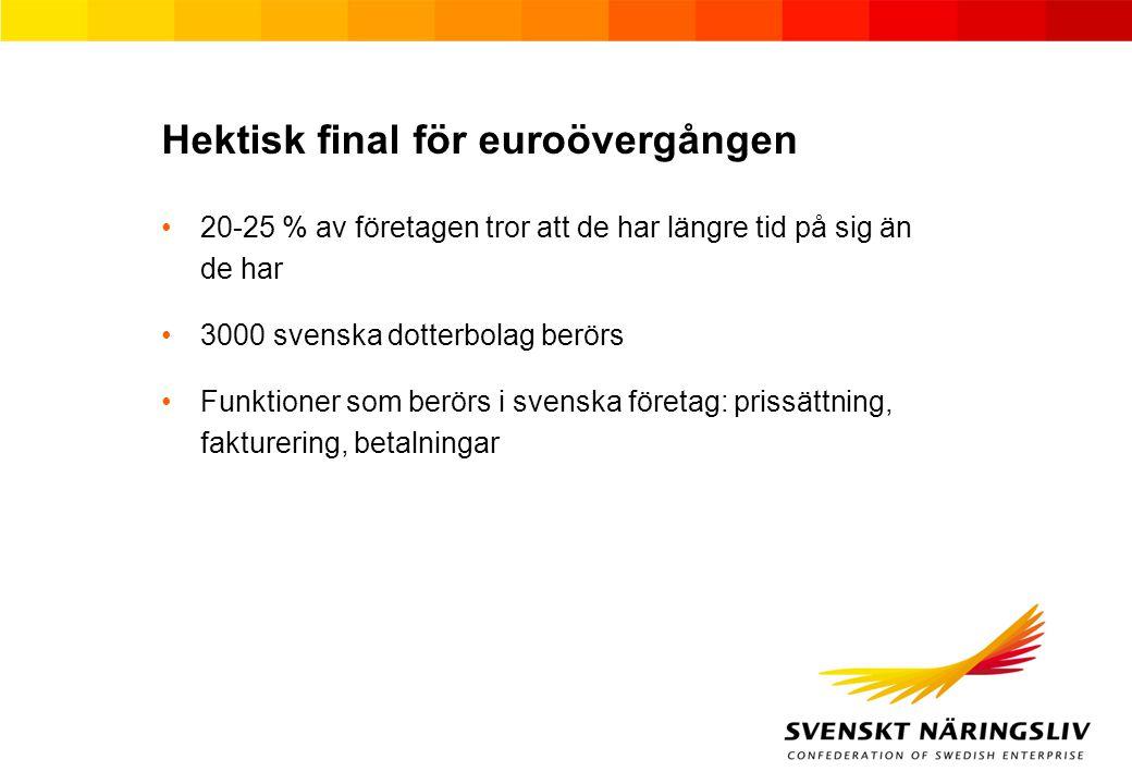 Hektisk final för euroövergången 20-25 % av företagen tror att de har längre tid på sig än de har 3000 svenska dotterbolag berörs Funktioner som berörs i svenska företag: prissättning, fakturering, betalningar