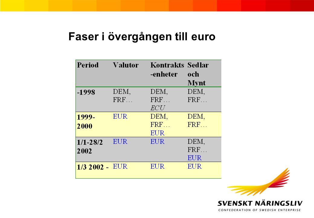 Faser i övergången till euro