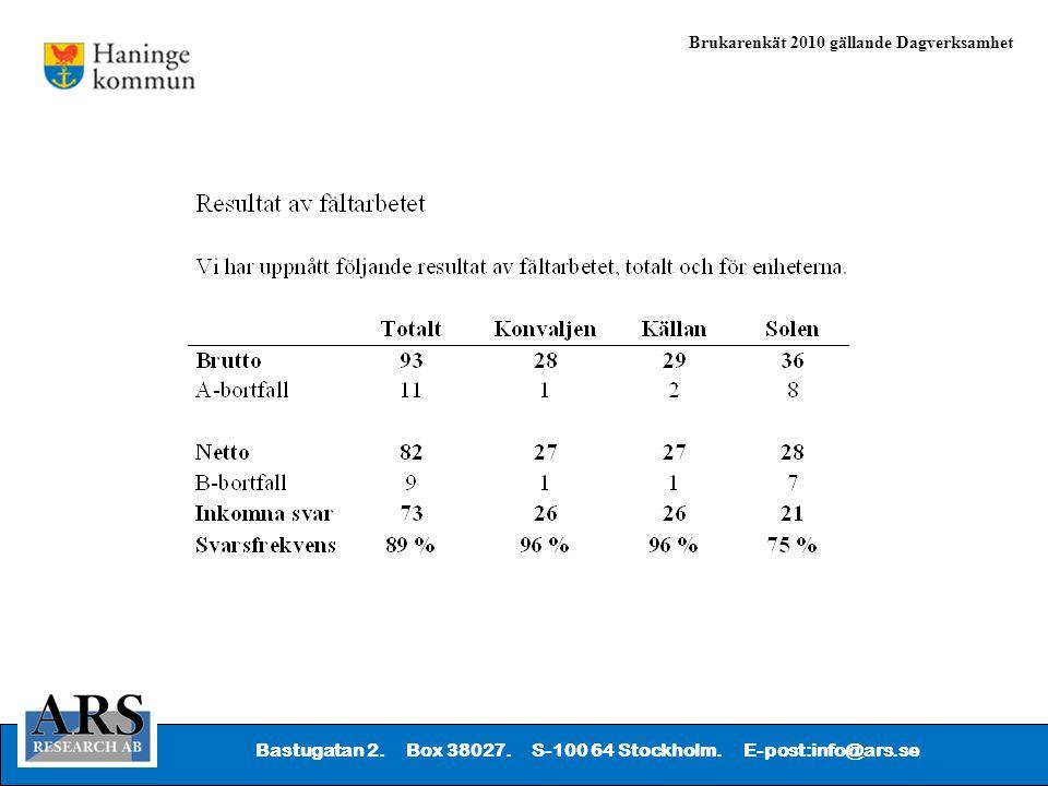 Bastugatan 2. Box 38027. S-100 64 Stockholm. E-post:info@ars.se Brukarenkät 2010 gällande Dagverksamhet