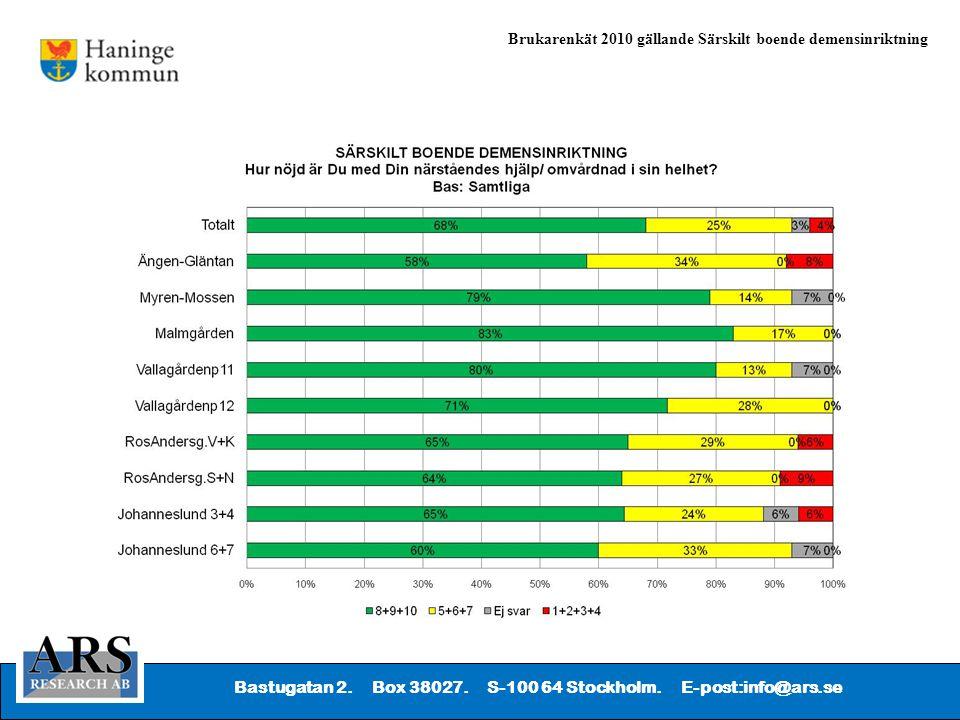 Bastugatan 2. Box 38027. S-100 64 Stockholm. E-post:info@ars.se Brukarenkät 2010 gällande Särskilt boende demensinriktning