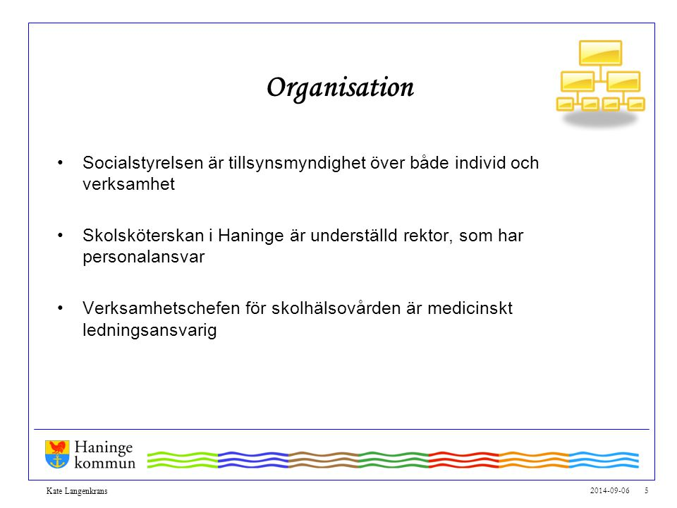 2014-09-06 5 Kate Langenkrans Organisation Socialstyrelsen är tillsynsmyndighet över både individ och verksamhet Skolsköterskan i Haninge är understäl