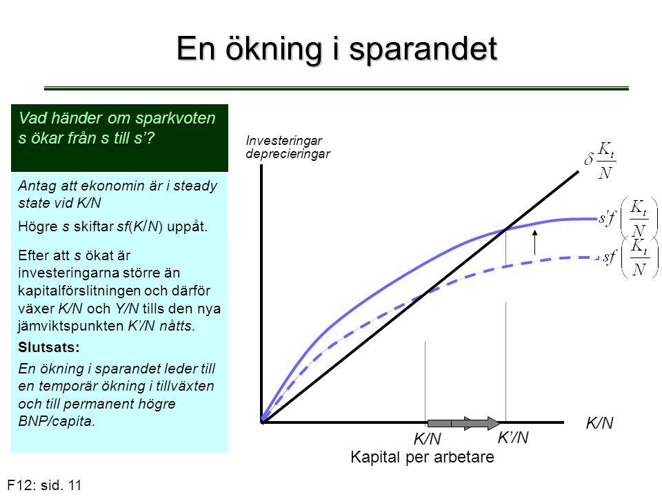 F12: sid. 11 En ökning i sparandet Vad händer om sparkvoten s ökar från s till s'? Antag att ekonomin är i steady state vid K/N Högre s skiftar sf(K /