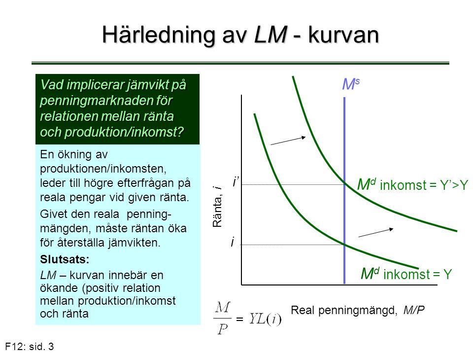 F12: sid. 3 Härledning av LM - kurvan En ökning av produktionen/inkomsten, leder till högre efterfrågan på reala pengar vid given ränta. Givet den rea