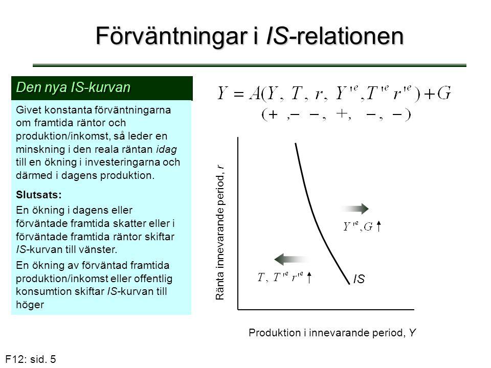 F12: sid. 5 Förväntningar i IS-relationen Den nya IS-kurvan Givet konstanta förväntningarna om framtida räntor och produktion/inkomst, så leder en min