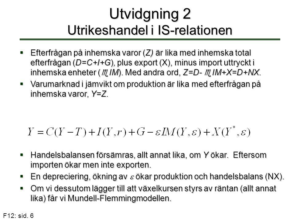 F12: sid. 6 Utvidgning 2 Utrikeshandel i IS-relationen  Efterfrågan på inhemska varor (Z) är lika med inhemska total efterfrågan (D=C+I+G), plus expo