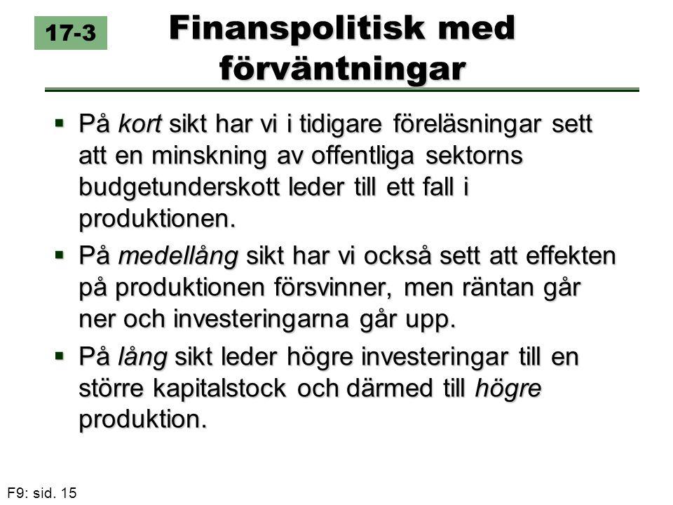 F9: sid. 15 Finanspolitisk med förväntningar  På kort sikt har vi i tidigare föreläsningar sett att en minskning av offentliga sektorns budgetundersk