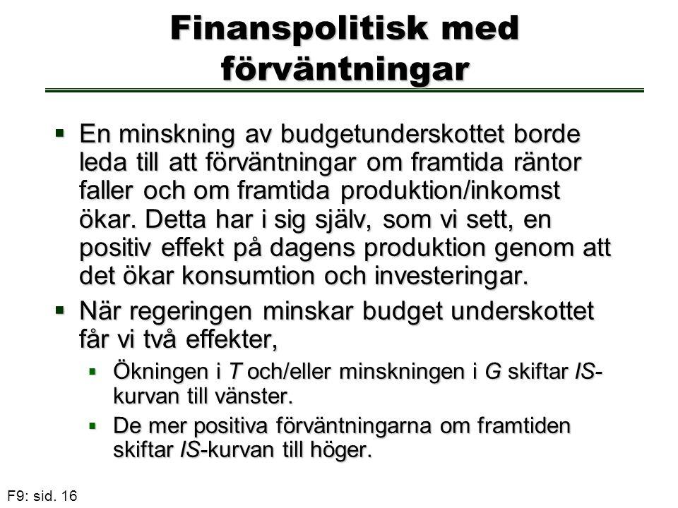 F9: sid. 16 Finanspolitisk med förväntningar  En minskning av budgetunderskottet borde leda till att förväntningar om framtida räntor faller och om f