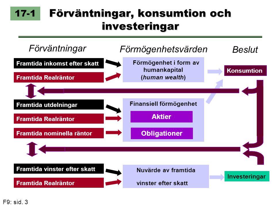 F9: sid. 3 Förväntningar, konsumtion och investeringar 17-1 Framtida inkomst efter skatt Framtida Realräntor Framtida vinster efter skatt Framtida Rea