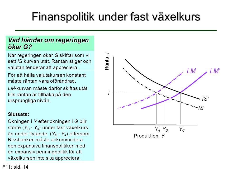 F11: sid. 14 Finanspolitik under fast växelkurs Vad händer om regeringen ökar G? När regeringen ökar G skiftar som vi sett IS kurvan utåt. Räntan stig