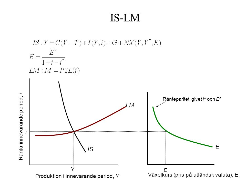 IS LM IS-LM Ränteparitet, givet i* och E e E E Y i Produktion i innevarande period, Y Ränta innevarande period, i Växelkurs (pris på utländsk valuta),
