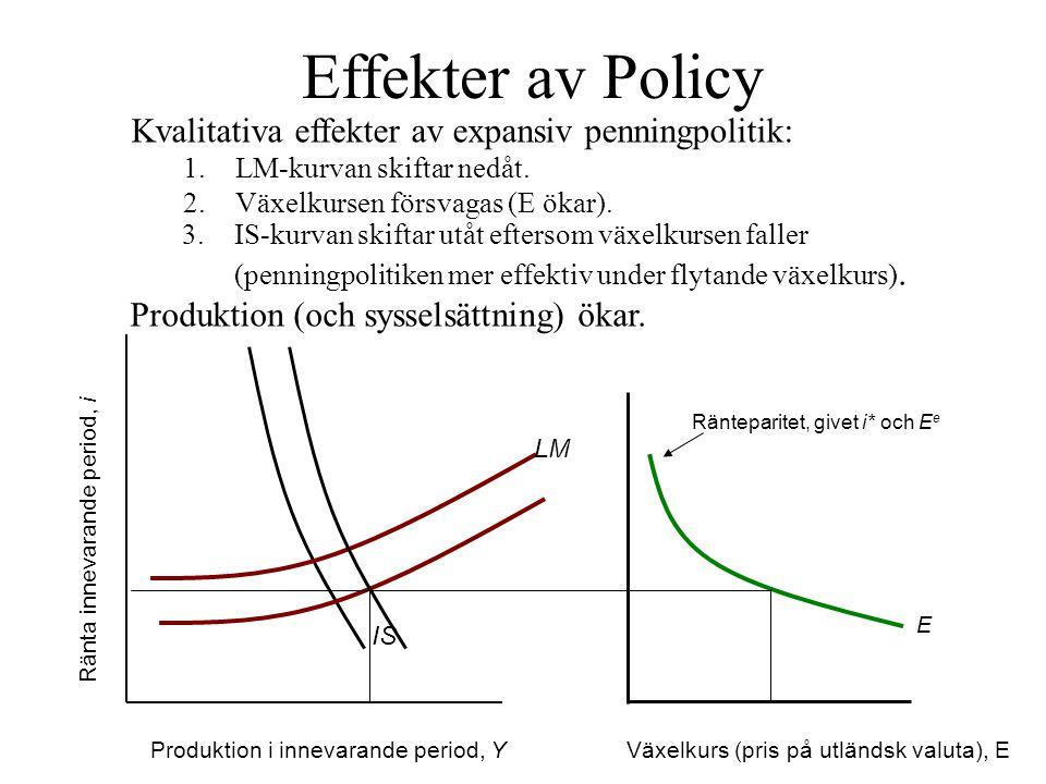 Produktion i innevarande period, Y Ränta innevarande period, i IS LM Effekter av Policy Ränteparitet, givet i* och E e E Kvalitativa effekter av expan