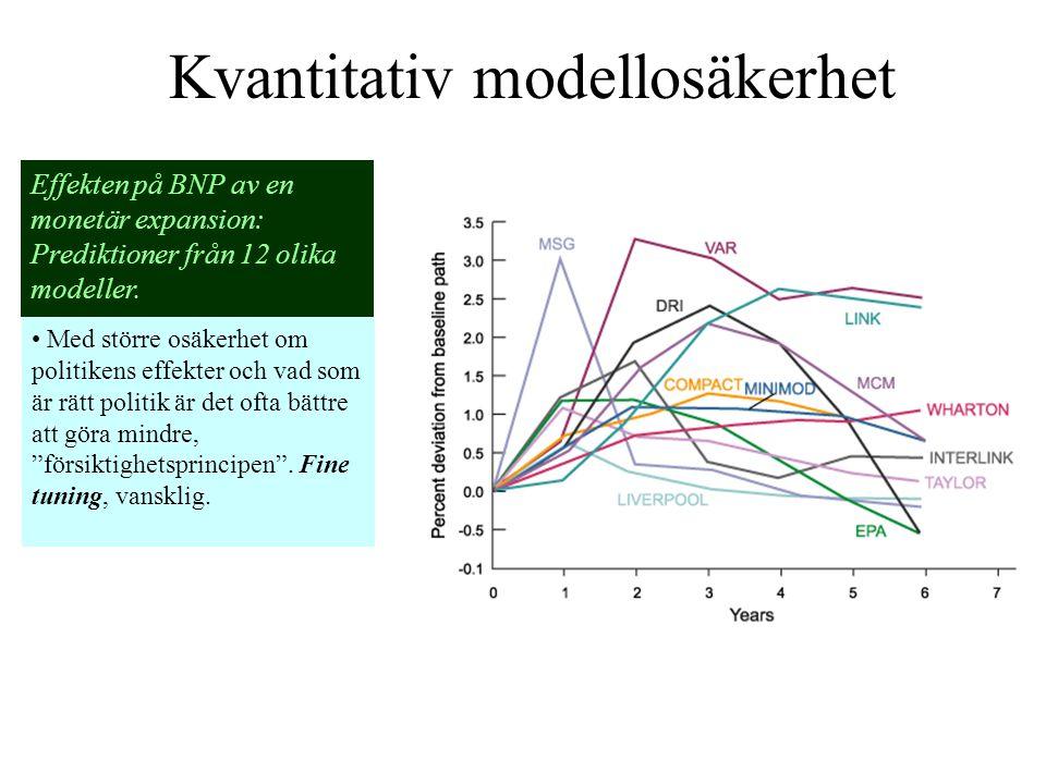 Kvantitativ modellosäkerhet Effekten på BNP av en monetär expansion: Prediktioner från 12 olika modeller. Med större osäkerhet om politikens effekter