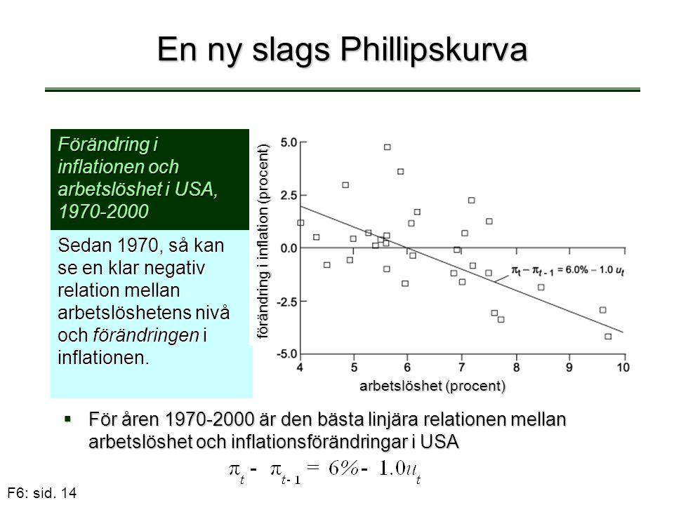 F6: sid. 14 En ny slags Phillipskurva  För åren 1970-2000 är den bästa linjära relationen mellan arbetslöshet och inflationsförändringar i USA Sedan
