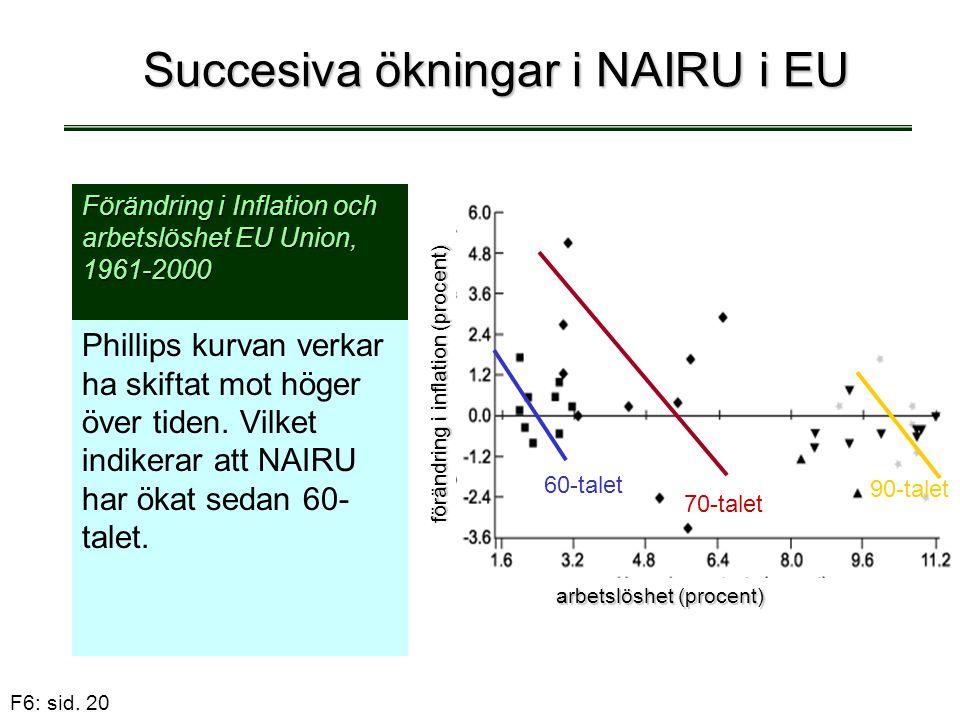 F6: sid. 20 Succesiva ökningar i NAIRU i EU Phillips kurvan verkar ha skiftat mot höger över tiden. Vilket indikerar att NAIRU har ökat sedan 60- tale