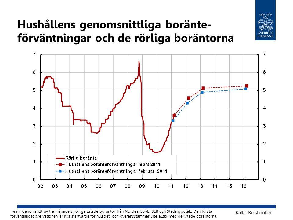 Hushållens genomsnittliga boränte- förväntningar och de rörliga boräntorna Anm. Genomsnitt av tre månaders rörliga listade boräntor från Nordea, SBAB,