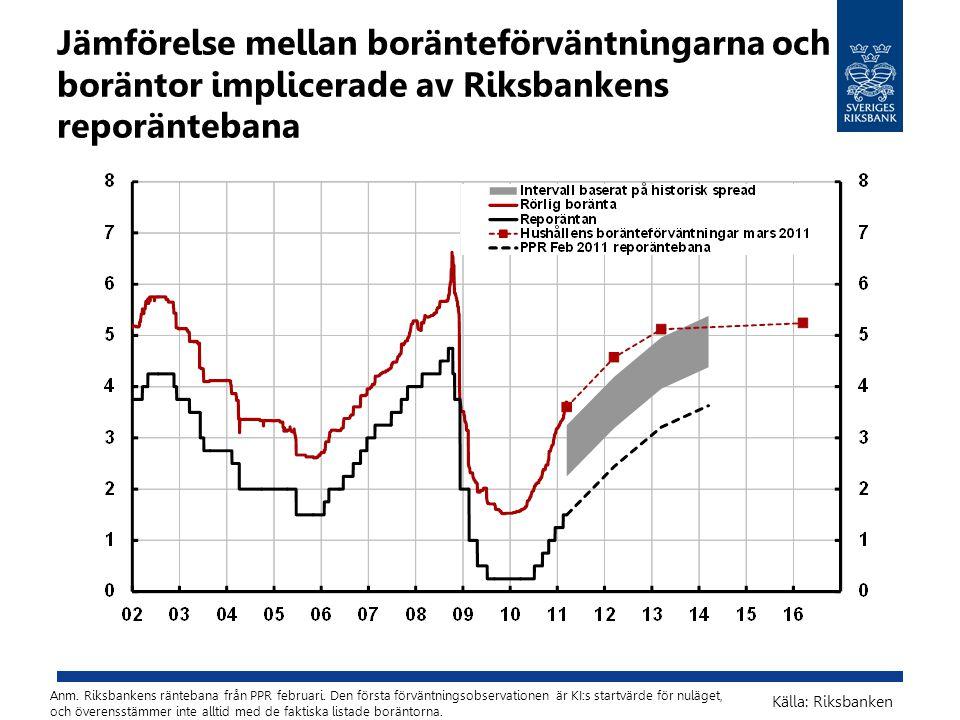 Jämförelse mellan boränteförväntningarna och boräntor implicerade av Riksbankens reporäntebana Anm. Riksbankens räntebana från PPR februari. Den först