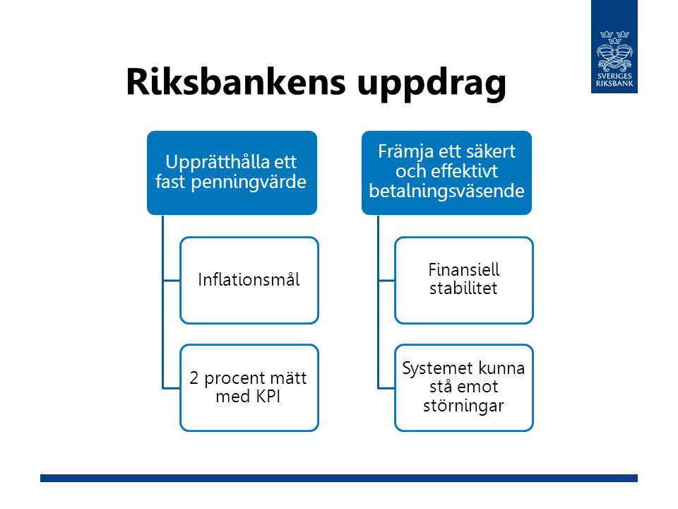 Riksbankens uppdrag Upprätthålla ett fast penningvärde Inflationsmål 2 procent mätt med KPI Främja ett säkert och effektivt betalningsväsende Finansiell stabilitet Systemet kunna stå emot störningar
