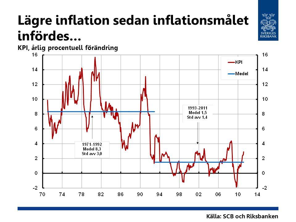 Källa: SCB och Riksbanken Lägre inflation sedan inflationsmålet infördes… KPI, årlig procentuell förändring