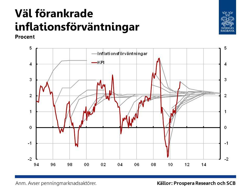 Väl förankrade inflationsförväntningar Procent Källor: Prospera Research och SCBAnm. Avser penningmarknadsaktörer.