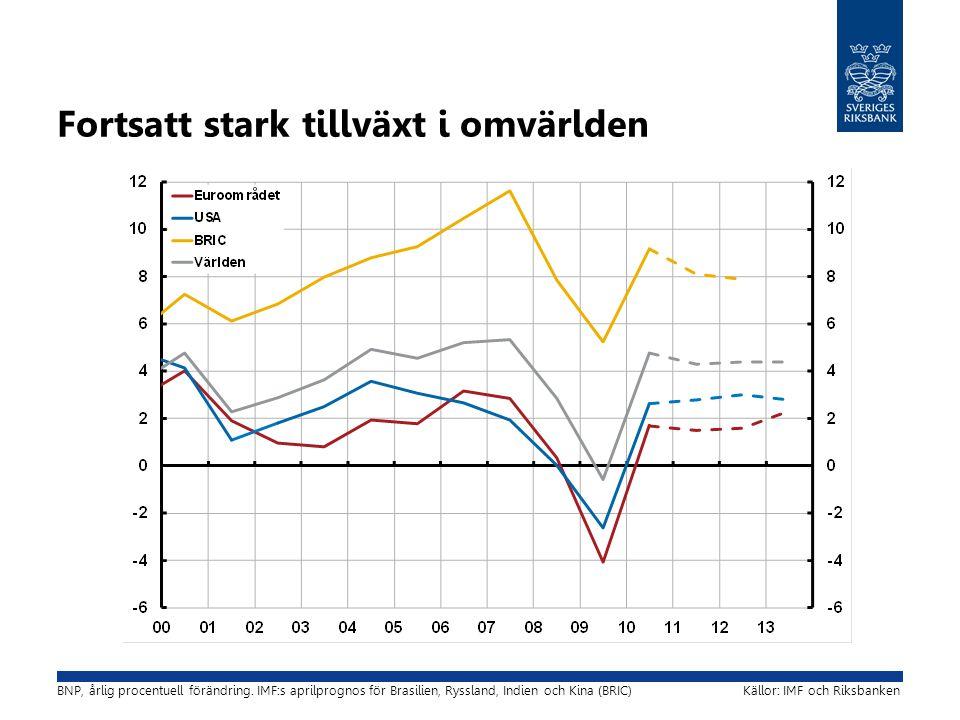 Fortsatt stark tillväxt i omvärlden Källor: IMF och RiksbankenBNP, årlig procentuell förändring.