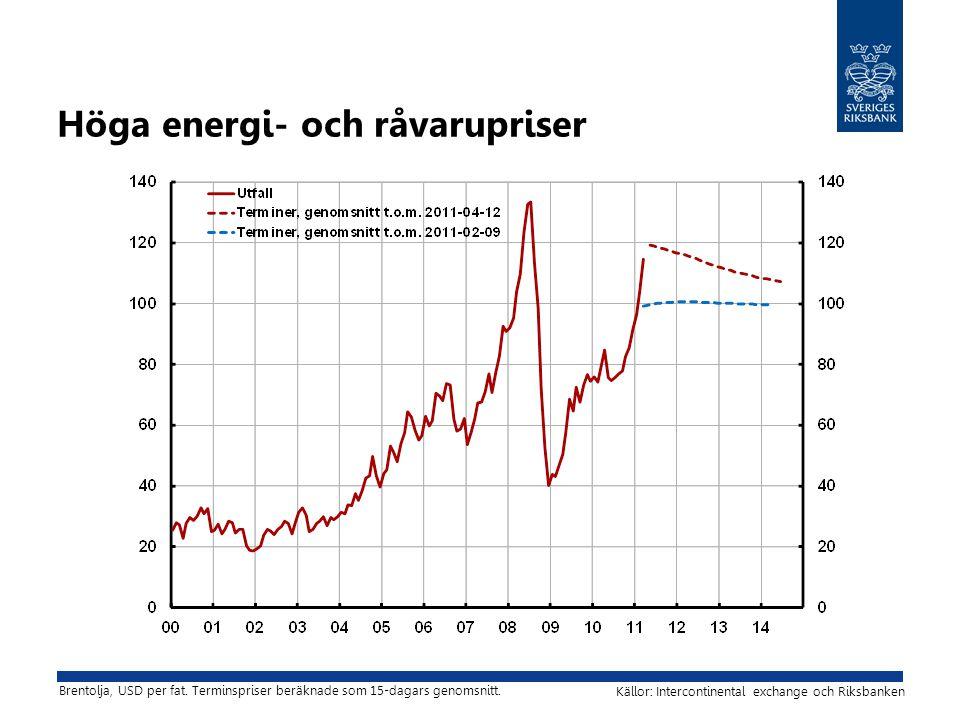 Höga energi- och råvarupriser Källor: Intercontinental exchange och Riksbanken Brentolja, USD per fat. Terminspriser beräknade som 15-dagars genomsnit