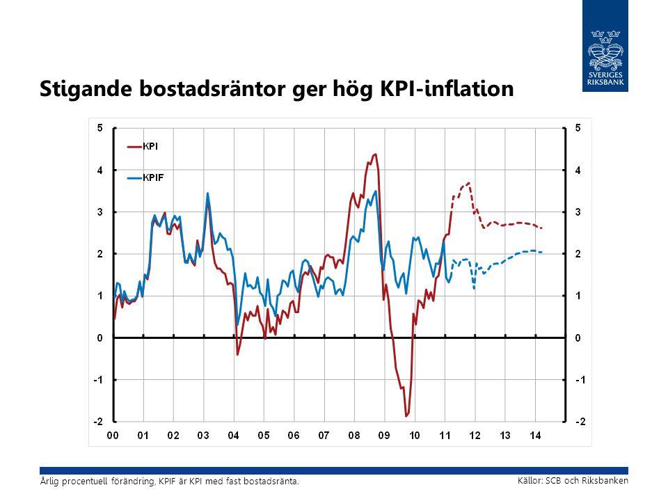 Stigande bostadsräntor ger hög KPI-inflation Källor: SCB och Riksbanken Årlig procentuell förändring, KPIF är KPI med fast bostadsränta.