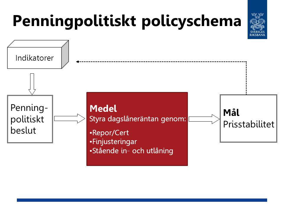 Penningpolitiskt policyschema Penning- politiskt beslut Medel Styra dagslåneräntan genom: Repor/Cert Finjusteringar Stående in- och utlåning Mål Prisstabilitet Indikatorer