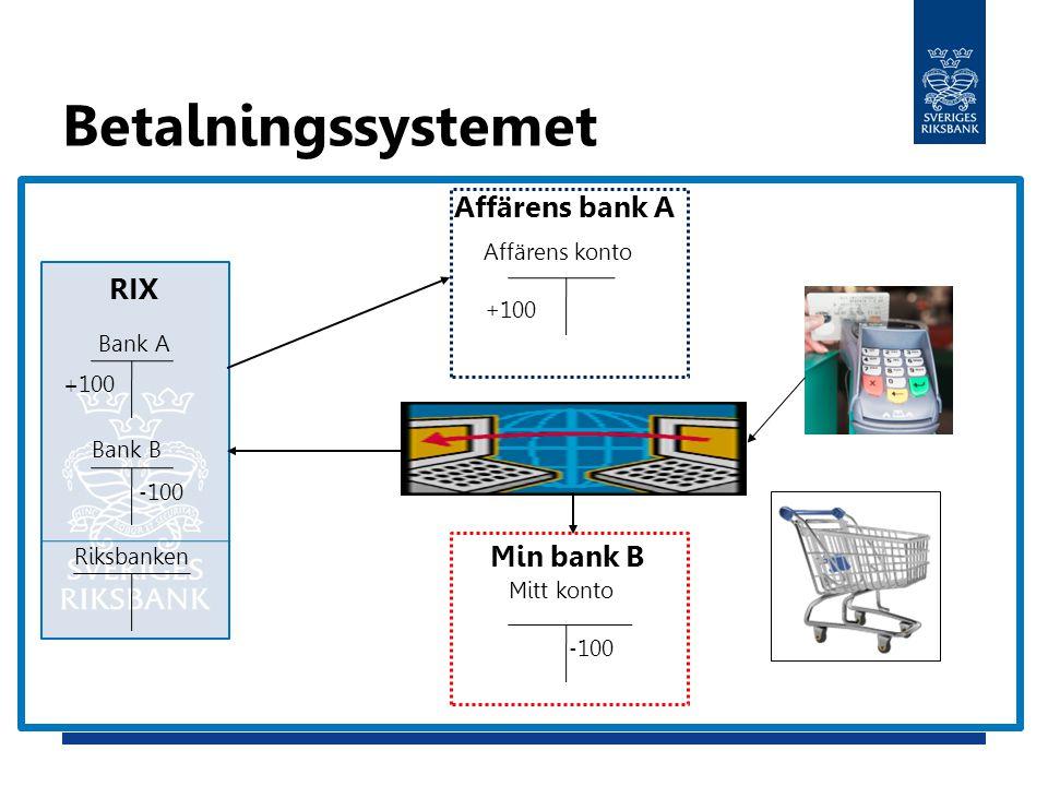 Betalningssystemet Affärens bank A Affärens konto Min bank B Mitt konto RIX Bank A Bank B Riksbanken - 100 +100 - 100 + 100