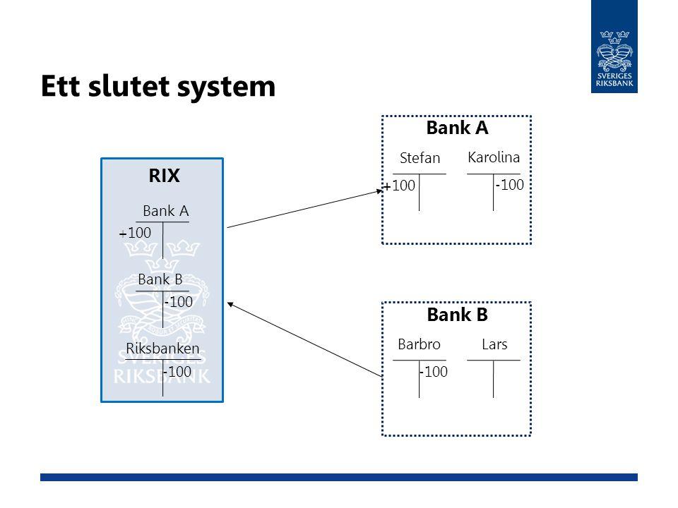 Ett slutet system RIX Bank A Bank B Riksbanken - 100 + 100 Bank A Stefan Karolina Bank B Barbro Lars - 100 + 100 - 100