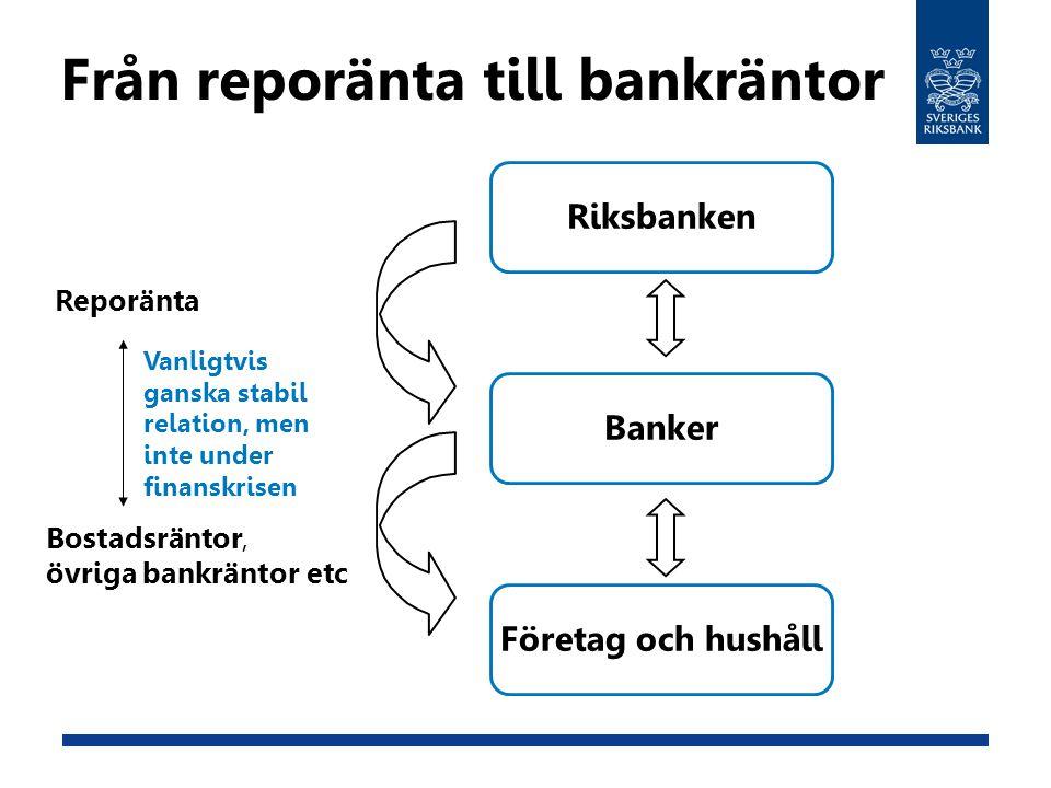 Från reporänta till bankräntor Företag och hushåll Banker Riksbanken Reporänta Bostadsräntor, övriga bankräntor etc Vanligtvis ganska stabil relation, men inte under finanskrisen