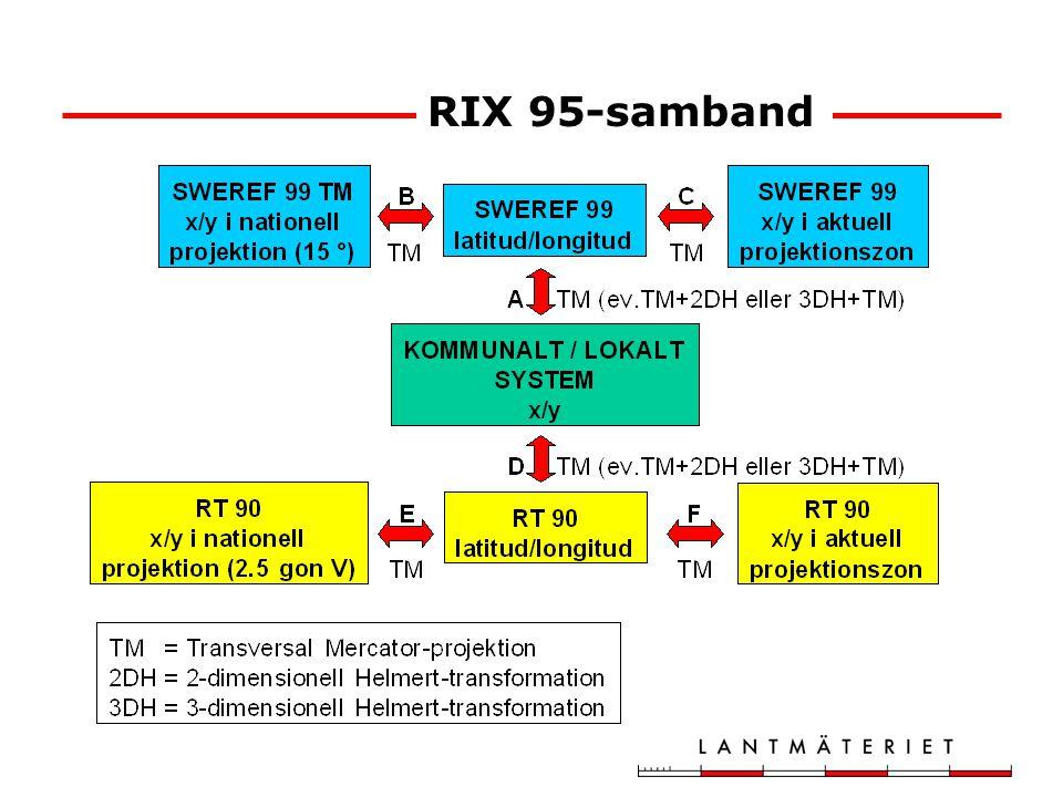 Beräkningsmetod normalt:TM Beräkningsmetod för lokala system med bristande orientering: Alt.