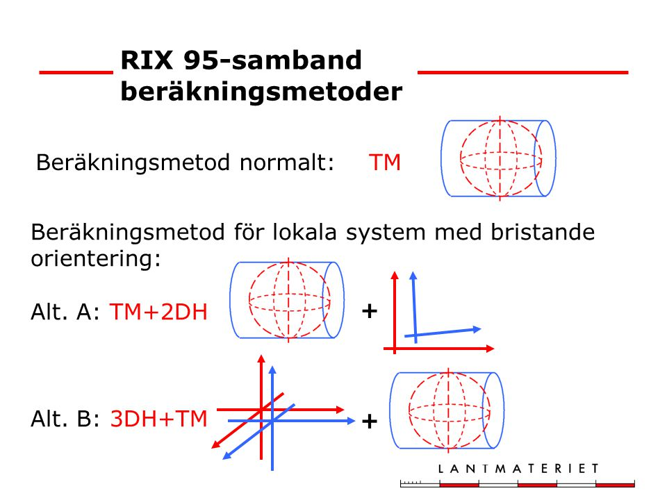 Beräkningsmetod normalt:TM Beräkningsmetod för lokala system med bristande orientering: Alt. A: TM+2DH Alt. B: 3DH+TM + + RIX 95-samband beräkningsmet